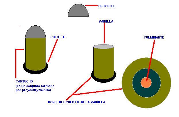 Ricardo Abdal 225 Ricaurte Balistica